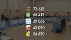 Oficjalne wyniki wyborów samorządowych w Lubuskiem