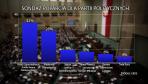 CBOS: sondaż poparcia dla partii politycznych (fot. flickr.com/Kancelaria Prezesa Rady Ministrów/CBOS/Paweł Chrabąszcz)