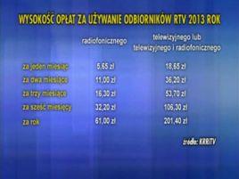 Takie są opłaty rtv w 2013 r.