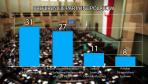 31 proc. deklarujących udział w wyborach parlamentarnych chce oddać głos na PO (fot. TVP Info)