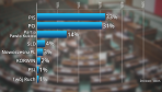 Sondaż CBOS dotyczący poparcia partii politycznych (fot. tvp.info)