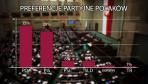 Sondaż TNS Polska: cztery ugrupowania w Sejmie; KORWiN poniżej progu