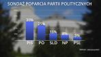 Sondaż poparcia partii politycznych