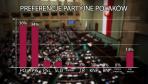 PO prowadzi w sondażu. Na drugim miejscu jest PiS wspólnie z PR i SP. (fot. tvp.info)